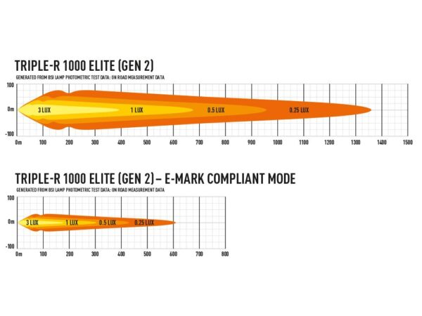 Triple-R 1000 ELITE kaugtuli
